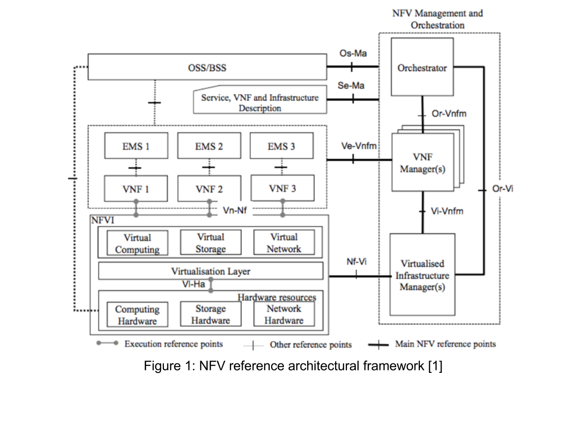 NFV Reference Architecture